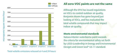 natura zero VOC green paint.png
